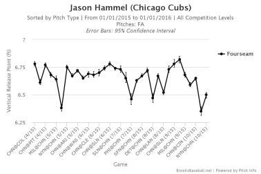 Hammel fastball release point