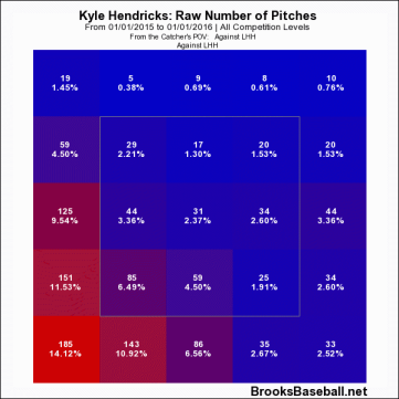 Pitches to lefties
